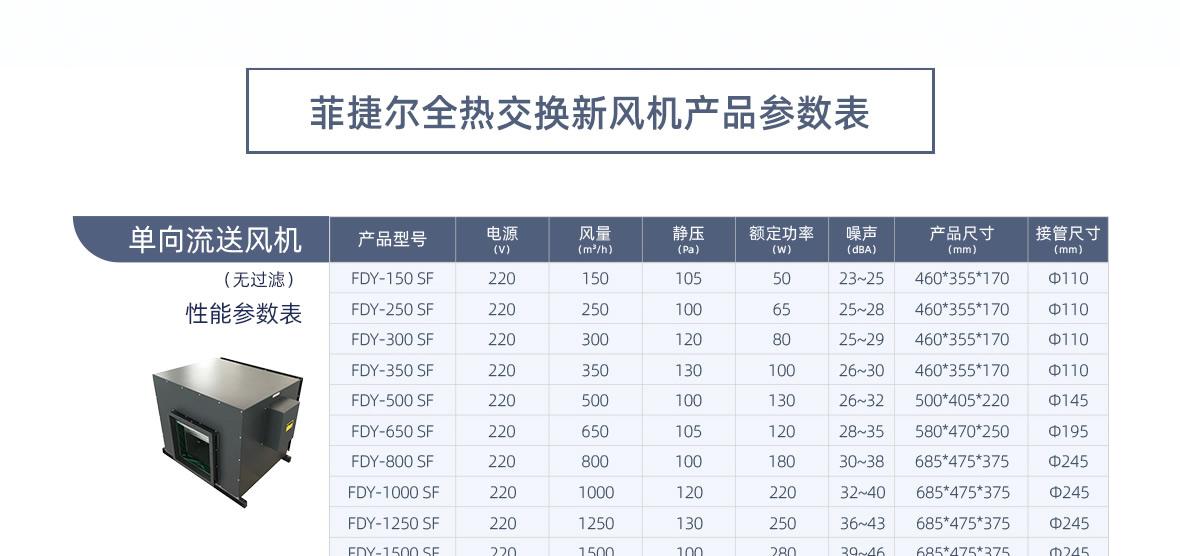 菲捷尔全热交换新风机详情页_03.jpg